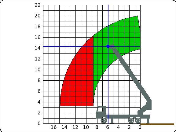 SFPL Range Chart